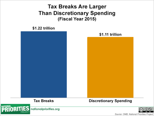 taxexpenditures_discretionary_barchart_6.11.15